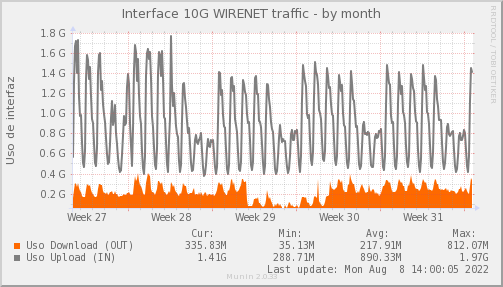 snmp_SWLDC0_PIT_Chile_Red_if_percent_WIRENET-dmonth