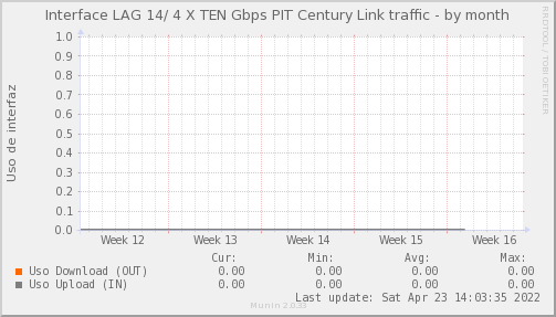 snmp_SWSM3_PIT_Chile_Red_if_percent_PIT_Century_Link-month.png