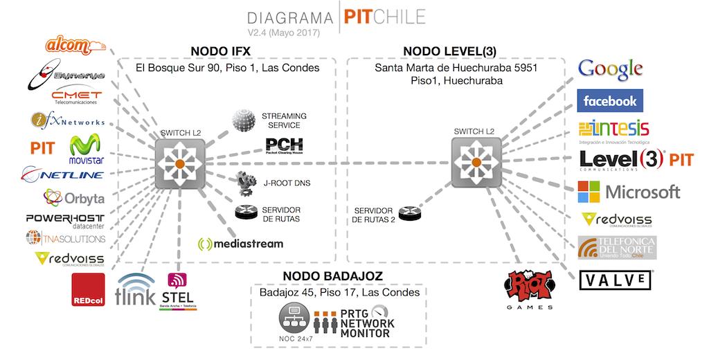 Pit Chile